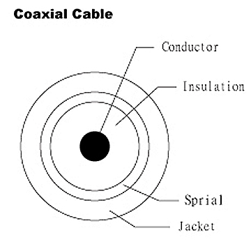 Coaxial Cable - UL1365