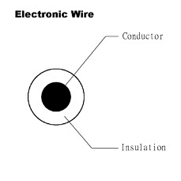 Electroic Wire - UL 1015