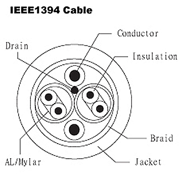 IEEE1394 Cable - UL 20276