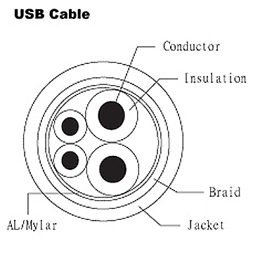 USB Cable - UL 2725